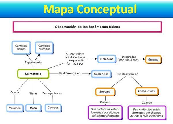 Los mapas conceptuales, son ideales para representar relaciones entre conceptos de una manera muy clara, las nociones suelen estar encerradas en círculos o cajas y las conexiones entre cada concepto se representa con conectores generalmente en forma de línea