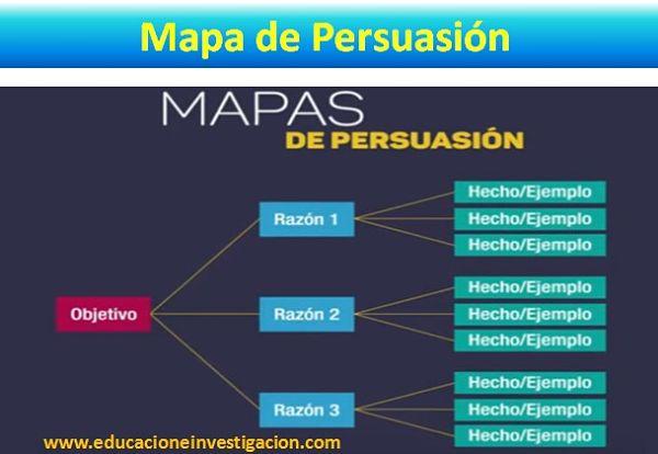 Los mapas de persuasión, se emplean con una meta en particular entrenarse en el arte de persuadir, en estos organizadores se plantea en primer lugar el objetivo, que se quiere alcanzar y de éste se desglosa la cantidad específica de motivos que pueden convencer a los interlocutores para la consecución de dicha meta.