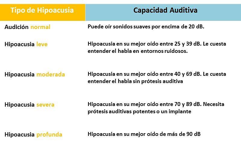 Tipos-de-sordera-hipoacusia