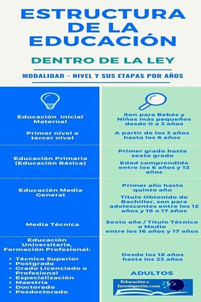 Estructura de la Educación, basada en la ley General de la Educación