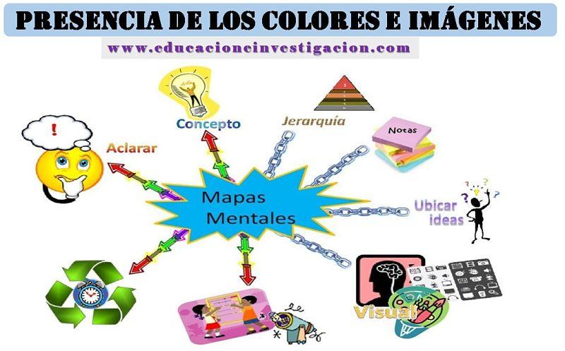 5 formas de hacer mapas mentales con la presencia de los colores e imágenes