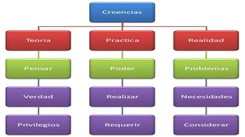 Mapa mental en forma de flujograma